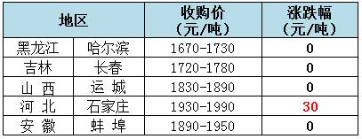 2019年8月2日全国玉米(水分14%)价格