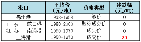 2019年8月2日全国玉米(水分14%)价格1