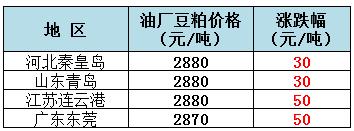 2019年8月5日全国重要地区油厂豆粕(43%蛋白)价格