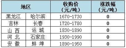 2019年8月7日全国玉米(水分14%)价格