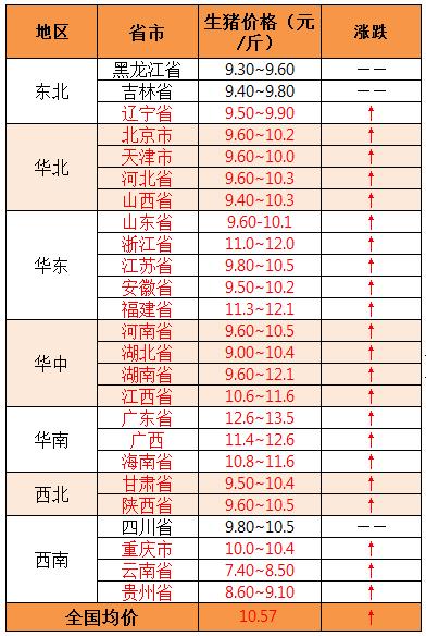 2019年8月7日全国外三元生猪价格