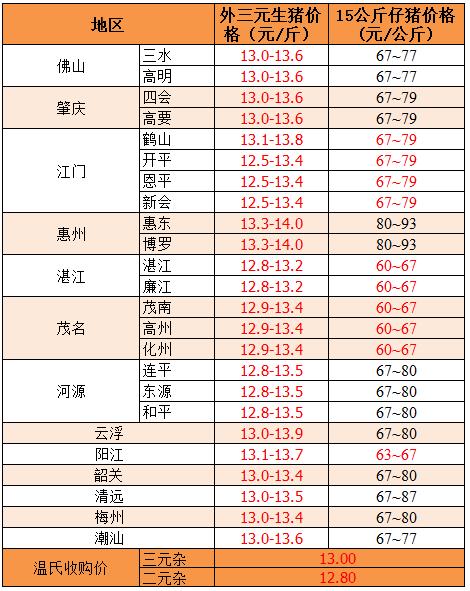 2019年8月7日广东省外三元、15公斤仔猪价格