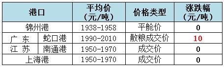 2019年8月7日全国玉米(水分14%)价格1