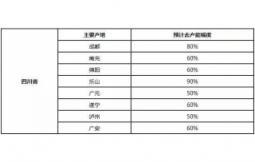 调研机构:四川生猪产能去幅达50%,猪价具备上攻条件!