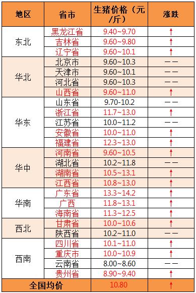 2019年8月12日全国外三元生猪价格