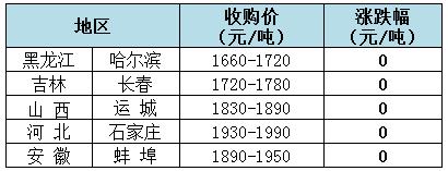 2019年8月12日全国玉米(水分14%)价格