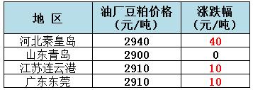 2019年8月12日全国重要地区油厂豆粕(43%蛋白)价格