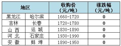 2019年8月13日全国玉米(水分14%)价格