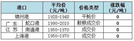 2019年8月13日全国玉米(水分14%)价格1