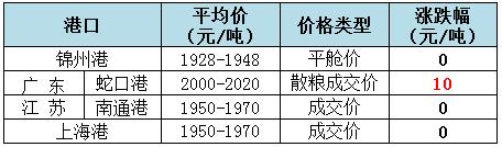 2019年8月14日全国玉米(水分14%)价格1