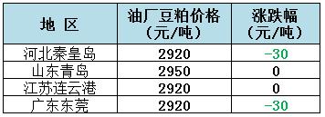 2019年8月14日全国重要地区油厂豆粕(43%蛋白)价格
