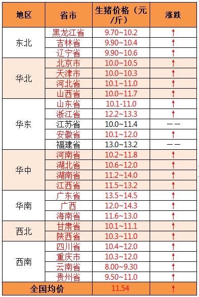 2019年8月14日全国外三元生猪价格