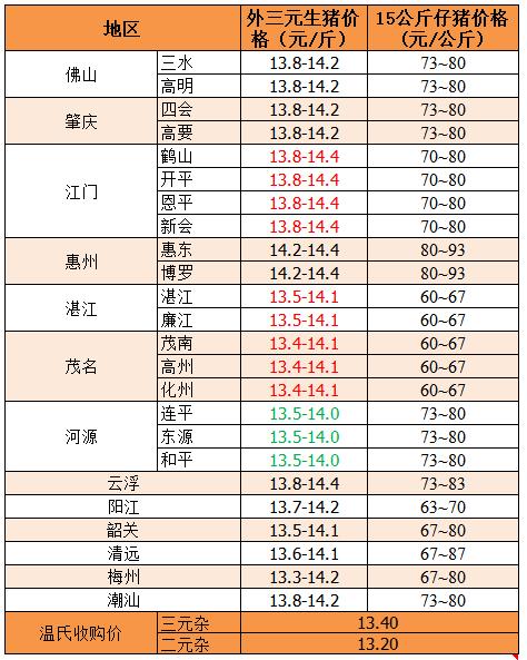 2019年8月14日广东省外三元、15公斤仔猪价格