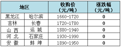 2019年8月14日全国玉米(水分14%)价格