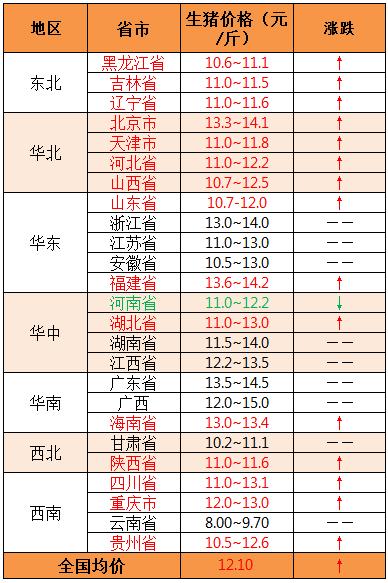 2019年8月13日全国外三元生猪价格