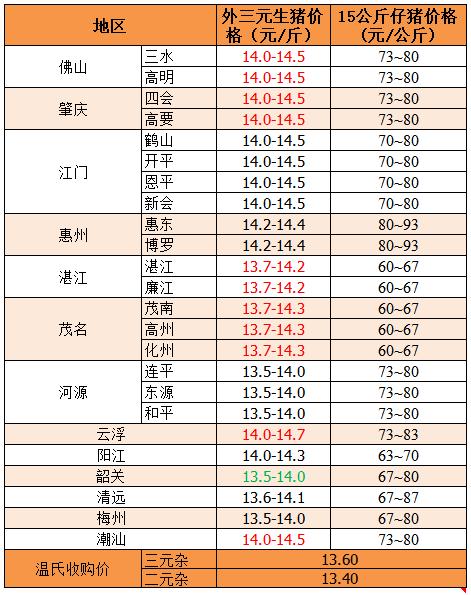 2019年8月12日广东省外三元、15公斤仔猪价格