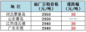 2019年8月13日全国重要地区油厂豆粕(43%蛋白)价格