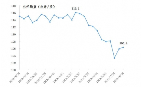 广东生猪产销形势分析:9月猪价继续上涨,预计生猪出栏均价将达到30元/公斤