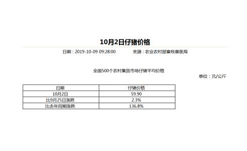 农业农村部:全国仔猪均价达59.90元/斤,比去年同期上涨136.8%