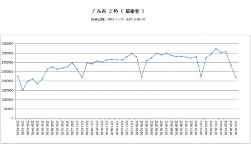 广东9月共屠宰生猪2189225头,比8月份下降23.16%