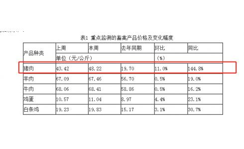 价格监测:猪肉价格48.22元/公斤,同比增涨144.8%(10月18-24日)