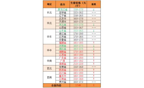 2019年12月5日:猪价涨跌调整,北方多地回稳