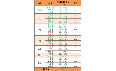 2020年1月17日:华南上涨,北方下调