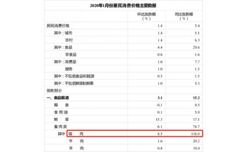 统计局:1月猪肉价格同比涨116.0%