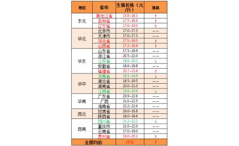 2020年2月18日:猪价震荡调整 低价区以补涨为主