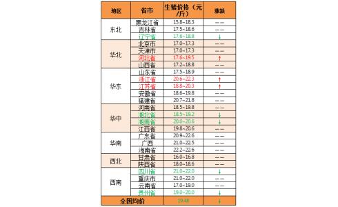 2020年2月19日:猪价震荡调整,局部小幅下调
