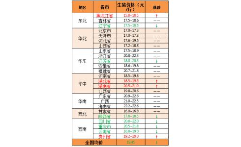 2020年2月20日:猪价稳中震荡,西南地区多省回落