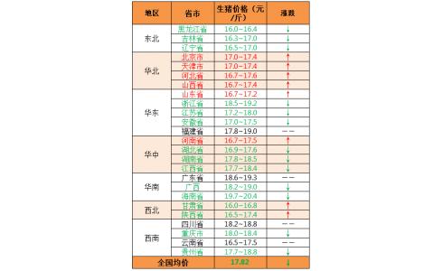 2020年3月26日:华北继续上涨