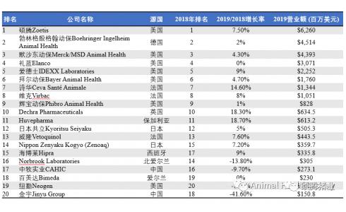 2019财年全球动保企业前20名单发布,硕腾蝉联第一!