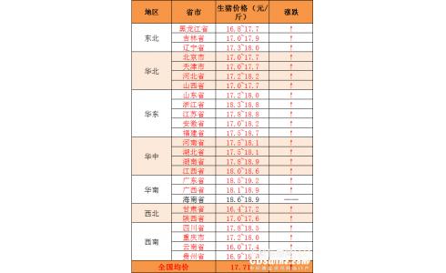 【永顺特约-今日猪价】2020年6月29日:猪价全线上涨