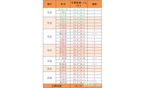 【永顺特约-今日猪价】2020年9月28日:猪价偏强,但后劲不足