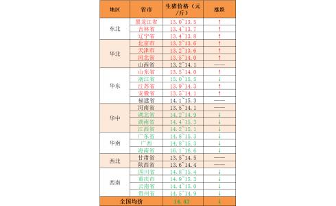 【永顺特约-今日猪价】2020年10月26日:北涨南跌