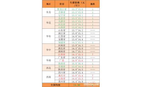 """2020年10月29日:全国猪价又""""飘绿"""""""