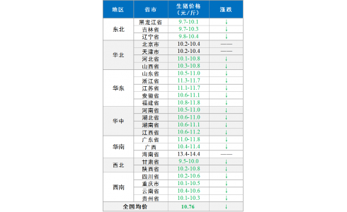 【永顺特约-今日猪价】2021年5月6日:节后猪价下跌