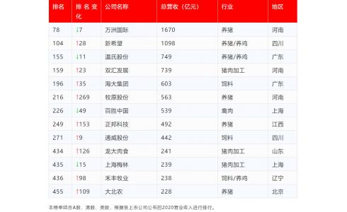 2020中国500强来了!万洲国际、新希望、温氏、海大、牧原、百胜中国等榜上有名