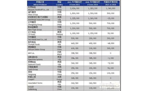 2021年全球养猪企业排行榜公布,中国15家猪企母猪存栏量在10万头以上