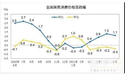<b>统计局:因生猪产能恢复、集中出栏及消费需求偏弱等因素,猪价环比下降13.6%</b>