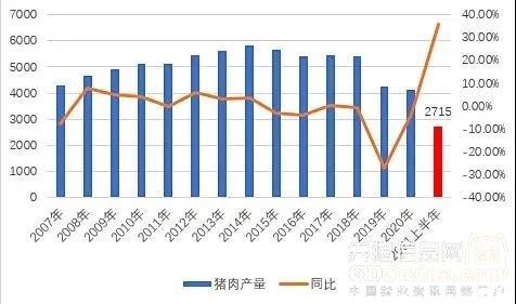 <b>非瘟后我国生猪生产形势:恢复超预期,生猪产能分布变化惊人</b>