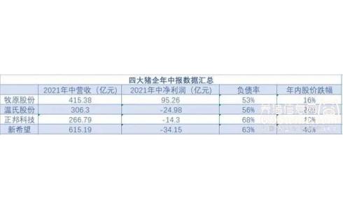 合计负债2704亿元!温氏股份、牧原股份、正邦科技、新希望大举扩张后负债攀升